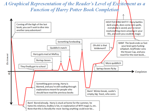 The Harry Potter Excitement Graph